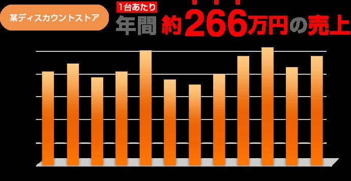 「某ディスカウントストア年間266万円の売上げ」グラフ