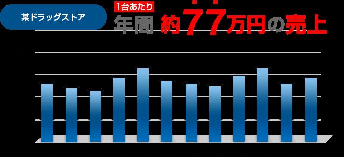 「某ドラッグストア年間77万円の売上げ」グラフ